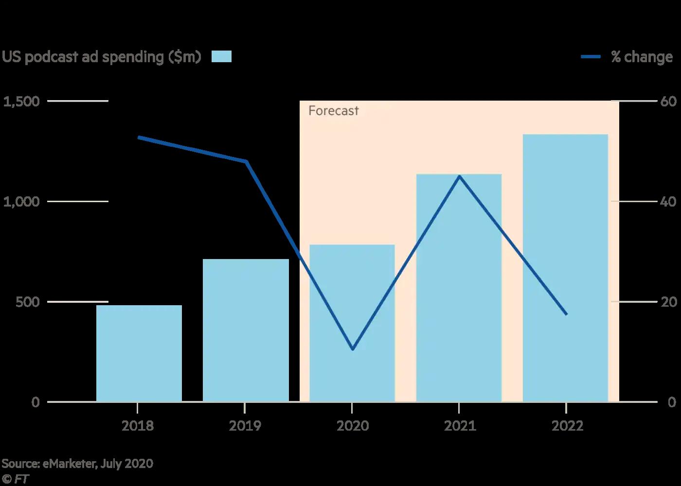 digital marketing trends statistics